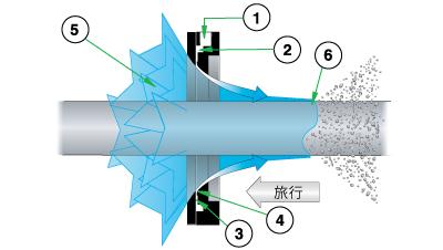 超级气流擦洗器工作原理